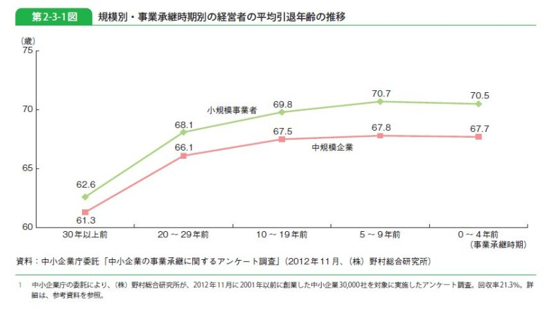 規模別・事業承継時期別の経営者の平均引退年齢の推移